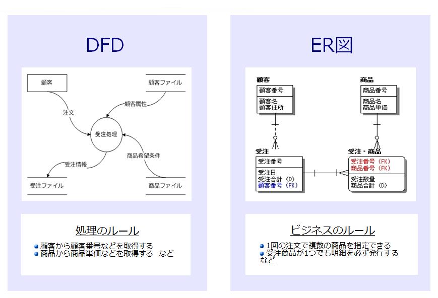 フロー ダイアグラム データ