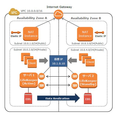 Aws Cloudhub: Â�ラウド時代の可用性向上―サービスレベルに応じた具体策とは?