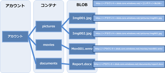 Windows Azure BLOB概略図