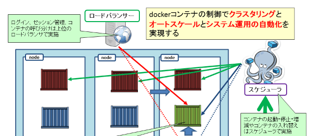 CoreOS&Docker環境においてOracle Database 11g Release 2を