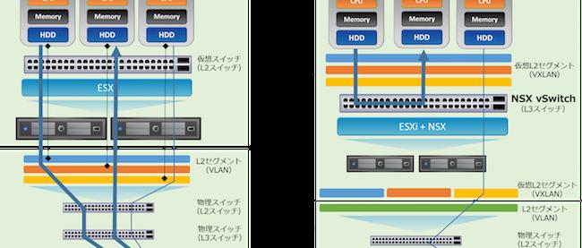 VMware NSXができること~ネットワーク仮想化編~