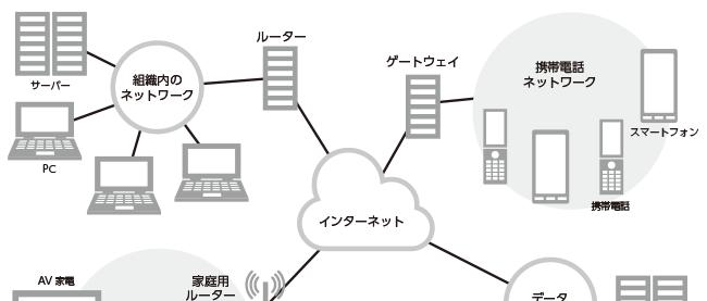 ネットワークの基本を知ろう!